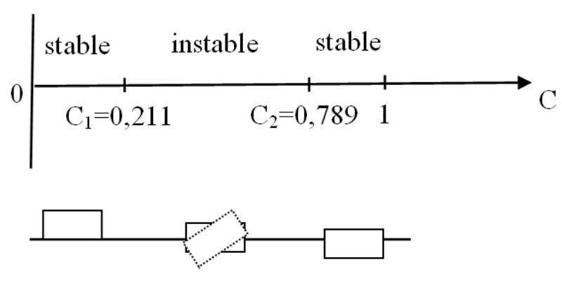 stability conditions of a box